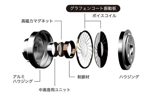 画像: 「HSE-BASS20」は、ハイレゾ対応グラフェンドライバーを採用