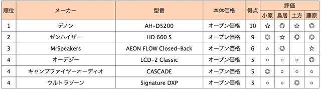 画像2: 第4位:ウルトラゾーン Signature DXP