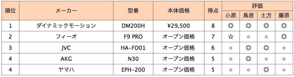 画像2: 第4位:ヤマハ EPH-200