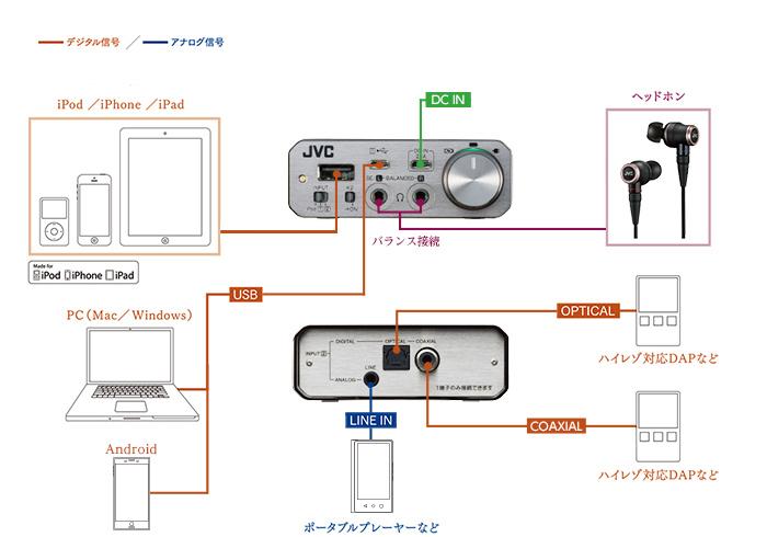 画像: ポータブルヘッドホンアンプ SU-AX01 製品情報 | JVC