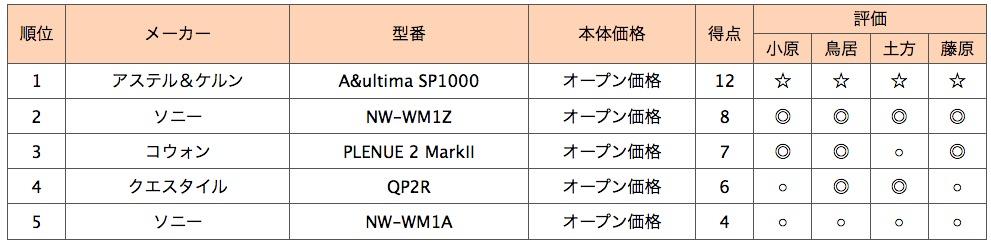 画像2: 第5位:ソニー NW-WM1A
