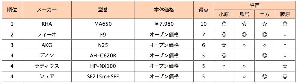画像2: 第4位:シュア SE215m+SPE