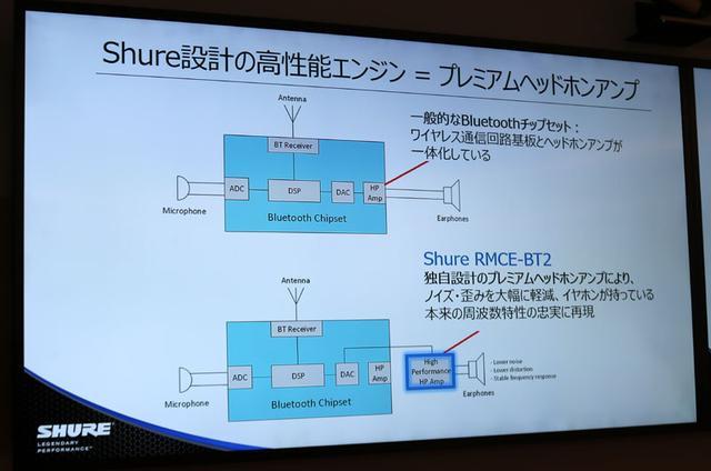 画像: 「RMCE-BT2」の回路の模式図。下の右端にあるのが、今回新搭載されたヘッドホンアンプ