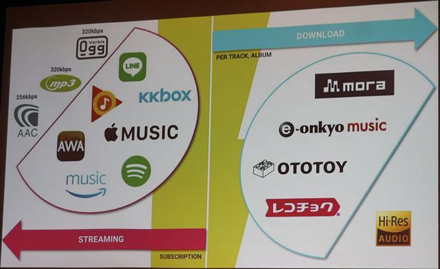 画像: 日本の音楽配信サービスは、ストリーミング=ロッシー、ダウンロード=ハイレゾと区別され、その中間がないとDEEZERでは考えている