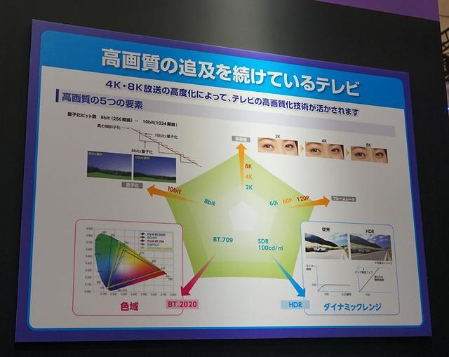 画像: テレビ放送の画質面での進化をチャートで表したもの。新4K8K衛星放送では、「解像度」「量子化(階調)」「色域」「HDR」「フレムレート」の5つの軸がすべて進化している