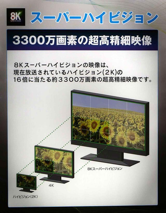 画像: NHKの展示より。フルHDから4K、8Kを同じ画素サイズで表現すると、画面サイズは図のように大きく異なってくる