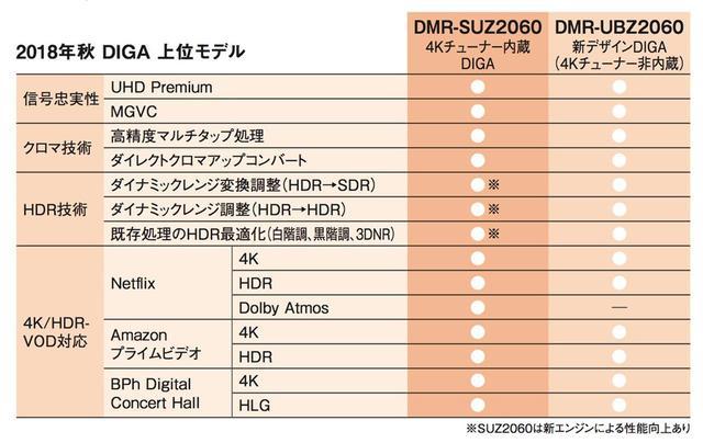 画像: 今秋のDIGA上位モデル2タイプには、4Kチューナー内蔵/非内蔵、従来デザイン/新デザイン以外に上記の違いがある