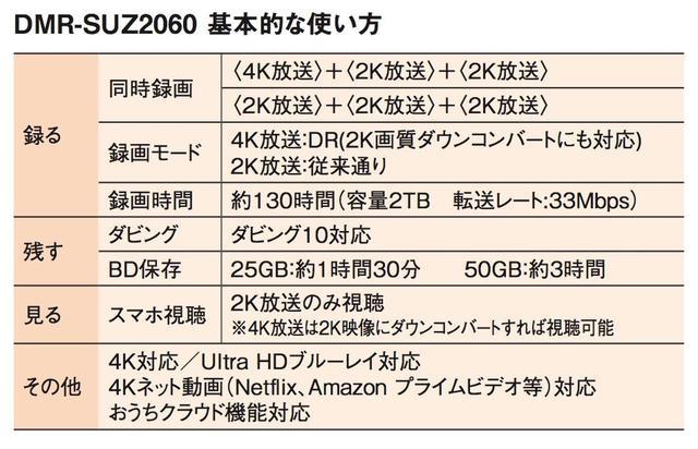 画像: 【PR】4Kチューナー内蔵ディーガ PANASONIC DMR-SUZ2060