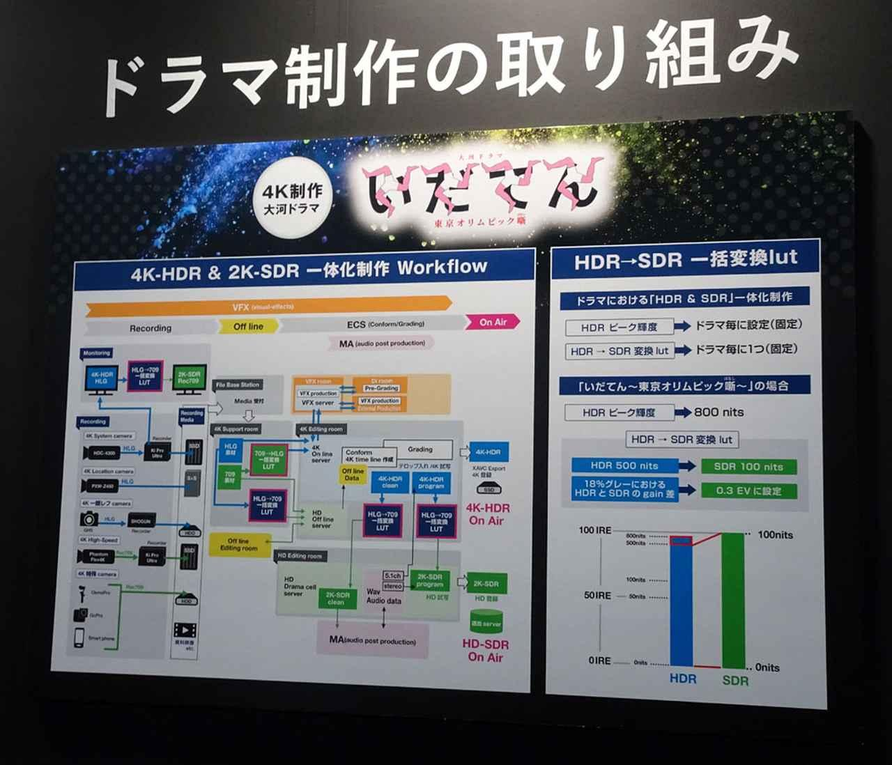 画像: NHK BS4Kの制作体制の一環。先日お伝えした通り、2K&4K番組の一体制作を進めており、写真はドラマ制作のワークフローとなる