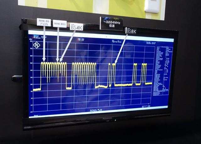 画像: 左旋対応の4K8Kアンテナを設置し、最新の3200MHz対応の機材(ブースターや分配器など)を使えば、新4K放送のCS系チャンネルも充分に受信できますよ、という展示。8Kと表示されている波形の右側2本がCS系チャンネルのものだ