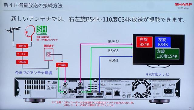 画像: 4K放送受信のアンテナ接続。左側の赤い部品(ブースターや分配器など)はすべて「SH」マーク付きにすること
