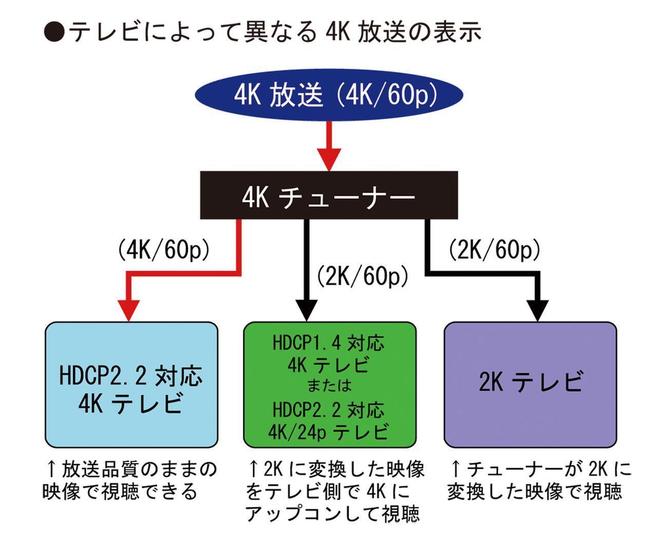 画像2: 放送開始までいよいよ1週間! 4Kチューナーを買う前に、知っておきたいポイントはここだ <新4K8K衛星放送、まるわかり!:その3>
