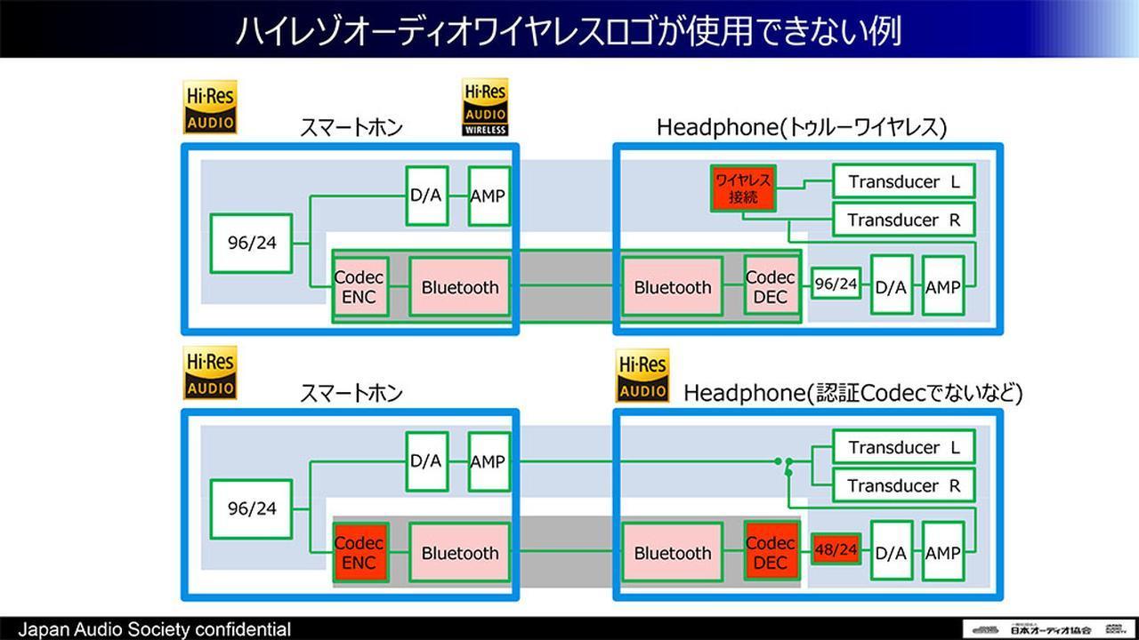 画像: Bluetoothのコーデックが認証されていない場合は、「ハイレゾオーディオワイヤレス」のロゴマークは使えない