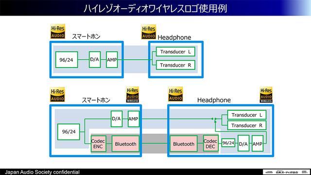 画像: 「ハイレゾオーディオ」と「ハイレゾオーディオワイヤレス」の両方に対応するためには、有線接続時のハイレゾ伝送クォリティに加えて、無線伝送(Bluetooth)のコーデックが認証されている必要がある