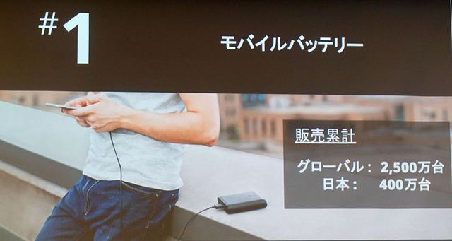 画像: アンカーの主力製品であるモバイルバッテリーは、グローバルで2500万台の販売累計を達成している