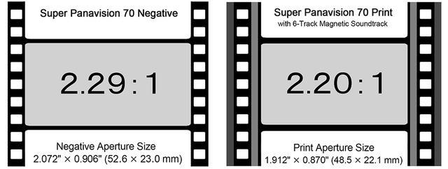 画像: 撮影時の65mmネガフィルムと、上映用70mmプリントの画角の違い