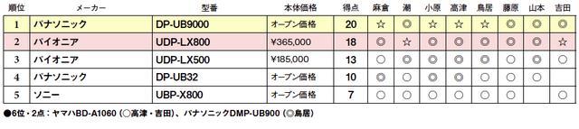 画像2: 第5位:ソニー UBP-X800