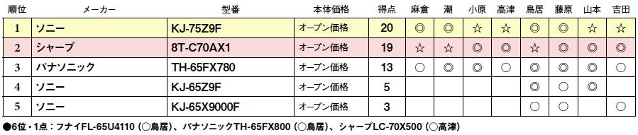 画像2: 第5位:ソニー KJ-65X9000F