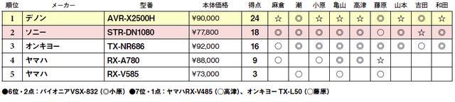 画像2: 第5位:ヤマハ RX-V585
