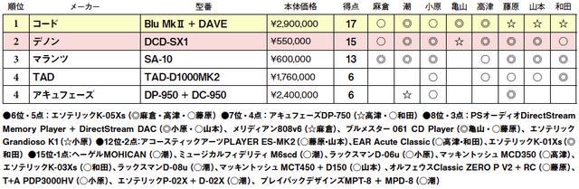画像2: 第4位:アキュフェーズ DP-950+DC-950