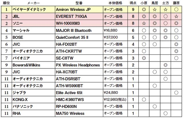画像2: 第5位:BOSE QuietComfort 35 II