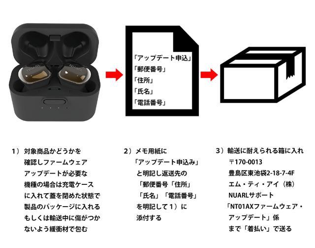 画像: ファームウェア・アップデート依頼品の送り方