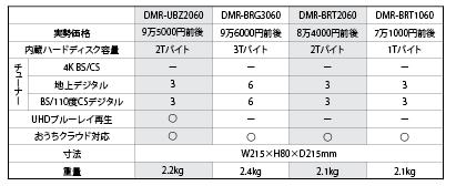 """画像: ▲""""ホワイト""""ディーガ4製品比較表"""