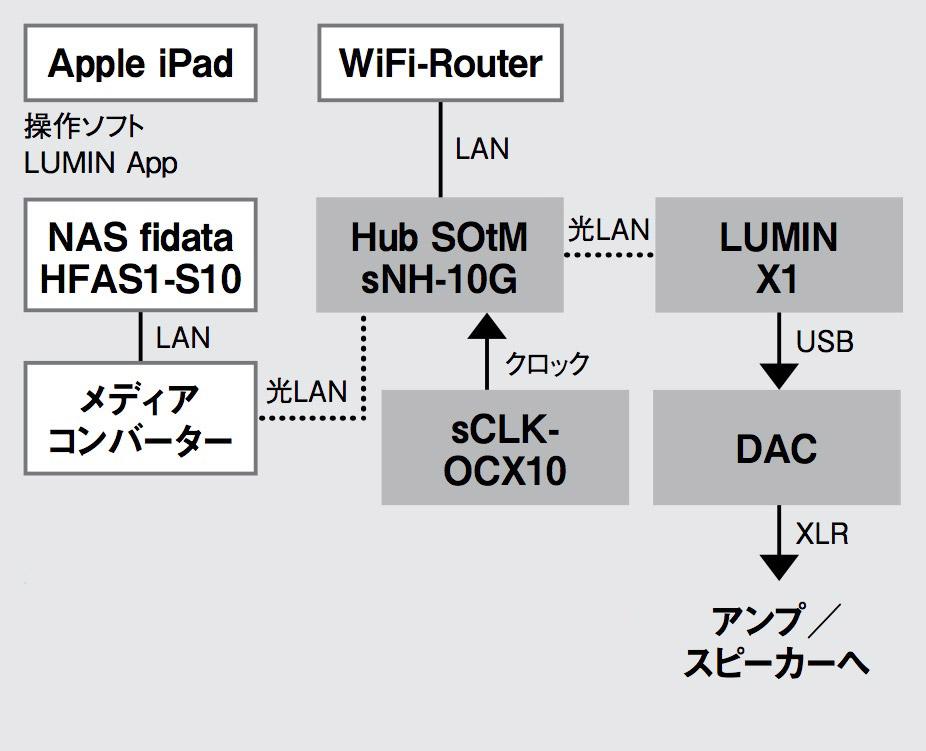 画像: ▲接続は、掲載した光LAN接続を2ヵ所に用いた状態をベースに、ルーミンX1をUSB出力し、土方さん注目の3機種のDACにUSBタイプB端子でつないだ