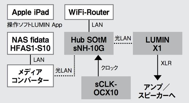 画像: ▲1月号の取材でもっとも音の印象がよかった状態、クロック同期したSNH-10GとフィダータS10をLAN接続、SNH-10GとX1を光LAN接続した構成から取材スタート。そこから上図のように光メディアコンバーターを用いてSNH-10GとS10間も光LAN接続した時のパフォーマンスをチェックした