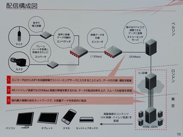 画像: 今回のライブストリーミングの通信システム構成図。海外からのデータ通信にはIIJが自社で管理するネットワークを使っている