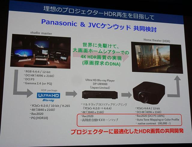 画像: 今回の連携は、パナソニックのUHDブルーレイプレーヤーとJVCのプロジェクターをつないで、HDR10コンテンツをいかに理想的な状態で再現できるかに注力している