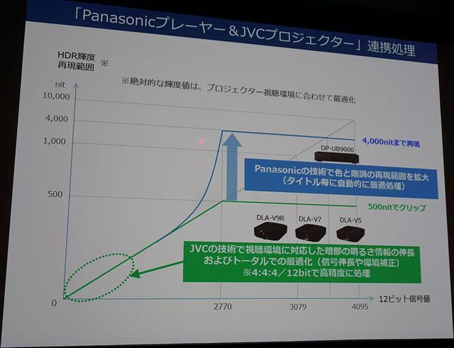 画像: 高輝度部分のトーンマップ処理をUB9000が受け持ち、低〜中輝度の再現性をJVC側で改善することで、いっそうの高画質化が可能になっている