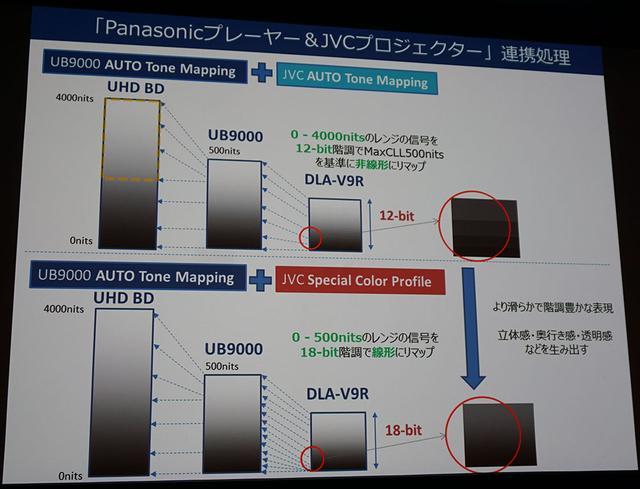 画像: 連携動作のイメージ。UB9000側で500nitsにトーンマップ処理した信号をV9Rが受け取り、JVC側のトーンマップを加えると同時に、カラープロファイル処理を18ビットで行うことで、より滑らかな階調再現を獲得している