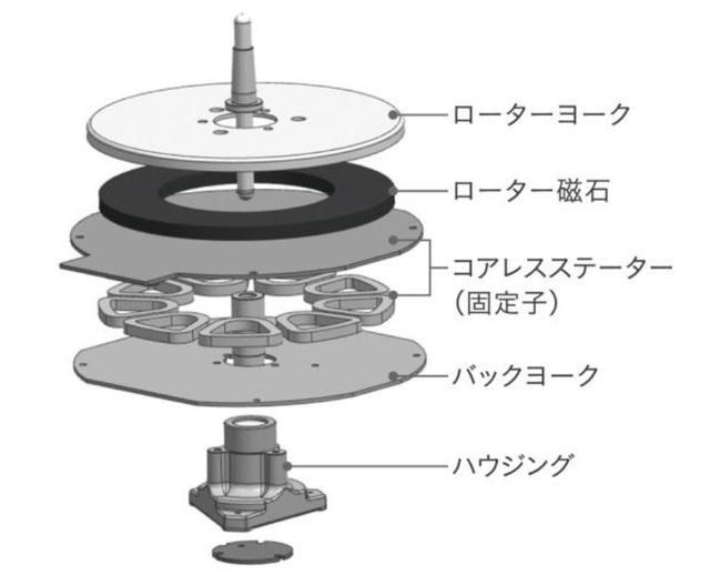 画像: コアレス・ダイレクトドライブモーターの構造図