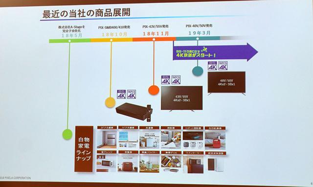 画像: ピクセラは2007年からウェブコンテンツも再生できるテレビの開発を考えていた
