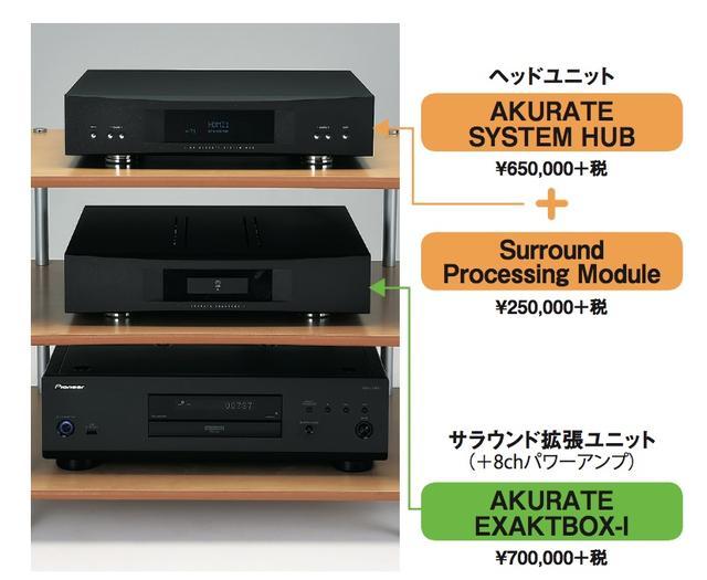 画像: AKURATE SYSTEM HUBとAKURATE EXAKTBOX-Iの接続はEXAKTリンク1本で簡単。EXAKTリンクは、RJ45端子を用いた、いわゆるLANケーブルで最大8ch分の信号伝送が可能。●問合せ先:(株)リンジャパン TEL 0120-126173