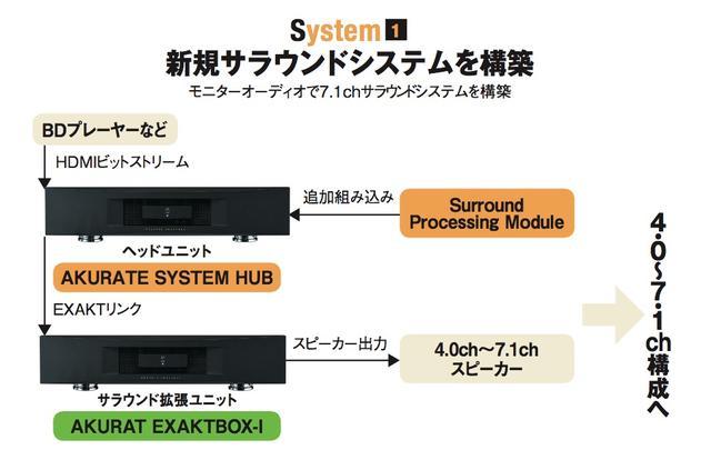 画像: システム①は、新規でサラウンドシステムを構築する例としての組合せを考えた。サラウンド拡張ユニットに使うAKURATE EXAKTBOX-Iは、8ch分のDACとパワーアンプを内蔵しており、ヘッドユニット側にDACを内蔵する必要がない。ということでヘッドユニットには、HDMIや同軸、光デジタル入力を備えるが、アナログプリ出力端子を搭載しない(つまりDAC回路を非搭載)のAKURATE SYSTEM HUBを起用した。同じ形態の製品として上級グレードのKLIMAX SYSTEM HUB(¥1,600,000+税)もラインナップされている