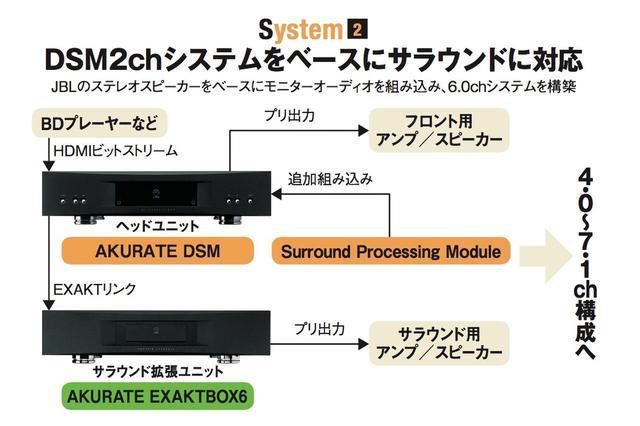 画像: システム②は、DSMを核にしてステレオ再生を組まれている方が、サラウンドシステムにステップアップするケースをシミュレーションしたパターン。具体的には、AKURATE DSMとステレオパワーアンプ(AKURATE 2200)、さらにJBLのK2S9900による2chシステムをベースにして、サラウンド拡張ユニットとしてAKURATE EXAKTBOX6とサラウンドスピーカーおよびパワーアンプを追加してのサウランド展開となる。EAXKTによるサラウンド再生は、最小構成で4.0ch、最大構成で7.1chまでにフレキシブルに対応している