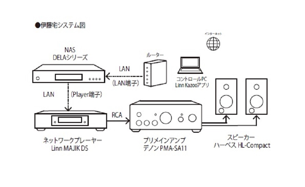 画像: N100+E100に リニア電源追加で導入を決意!