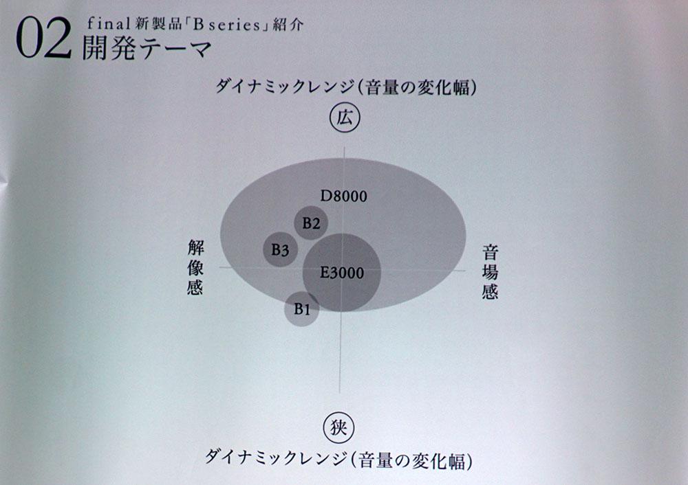 画像: Bシリーズの開発テーマ。ダイナミックレンジと解像感、音場感をどのあたりに置くか考慮したとのこと