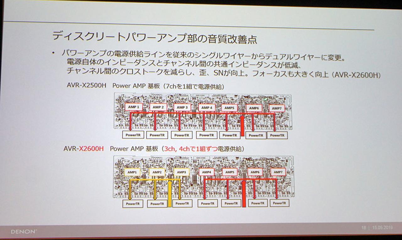 画像3: フラッグシップのエッセンスを受け継いだ、デノンのお買い得AVセンター「AVR-X2600H」「AVR-X1600H」が登場。最新機能搭載&音質も更に追い込んでいる