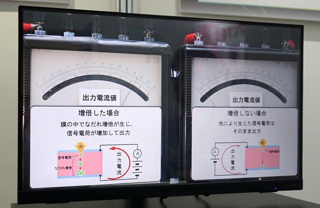 画像: 同じ撮像デバイスを使い、電圧をかけた場合(左)と何もしない場合(右)で、受光した素子からどれくらいの信号を取り出せるかを比較していた。左は右に比べて10倍近い出力を得ている