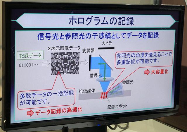 画像: ホログラムメモリーの原理。書き込みや読み出しといった光学系の仕組みはこれまでと変わっていない
