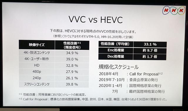 画像: 次世代映像符号化方式VVC
