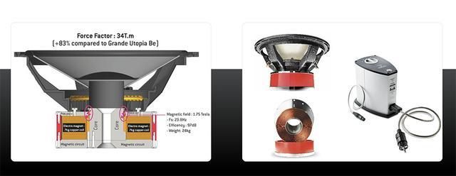 画像: フェライト磁石の代わりに電磁石を用いたウーファーユニットを搭載。写真右端は付属の専用電源