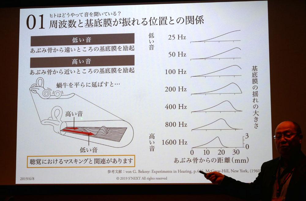 画像: 鼓膜から伝わる振動を信号に変換してくれるカタツムリこと、蝸牛の働き方の説明図。蝸牛内部の位置によって、感じる音の高さ(周波数)が異なるそうで、低域(低音)はより奥で受信することから、低域の音が大きいと高域に影響(マスキング)が出るのだという