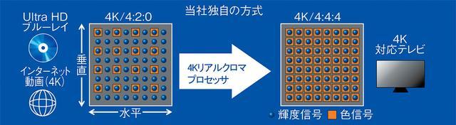 画像: SUZ2060には、パナソニック独自の画像処理技術「4Kリアルクロマプロセッサ」を搭載。デコードした4K(4:2:0)信号をマルチタップ処理で、4K(4:2:2)信号または4K(4:4:4)信号に補間することで立体感豊かな自然な映像を実現。4Kコンテンツだけでなく、地デジ、BS、ネット配信映像にも効果がある