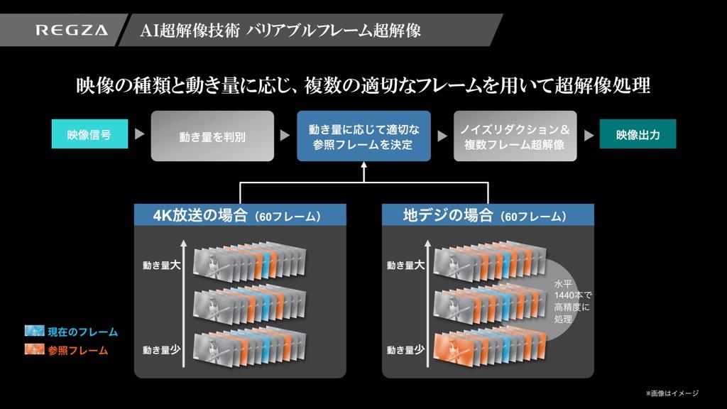 画像: ③AI超解像技術 バリアブルフレーム超解像 ノイズリダクションや超解像には、映像の前後のフレームを参照して処理を行なうアルゴリズムが一般的だが、映像の種類と動き量を検出して、適切な参照フレームを決定する際にもAI超解像技術は使用されている
