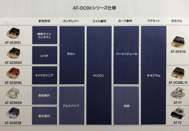 画像: AT-OC9Xシリーズ各モデルの比較一覧。素材が同じで針先の形状だけが異なるボロンの3モデル試聴がとくに楽しめた