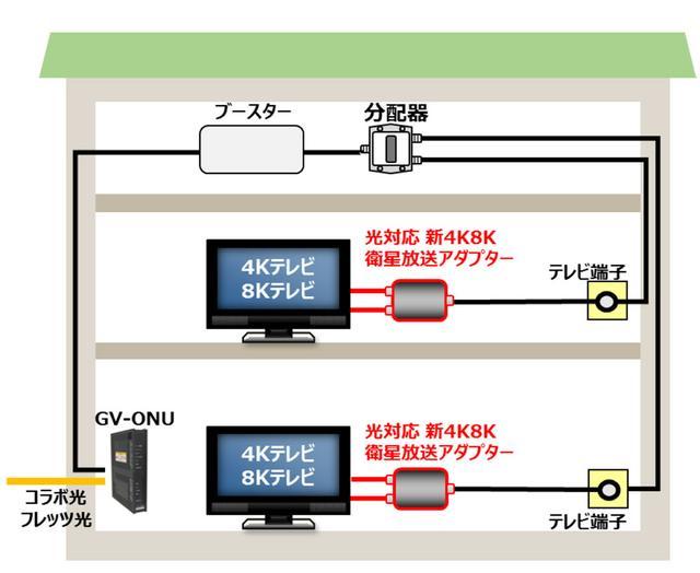 画像: フレッツ・テレビで左旋の4K8k放送を視聴するための接続模式図。今回発表の専用アダプターを対応テレビの前に設置する(テレビ1台に、アダプター1台)